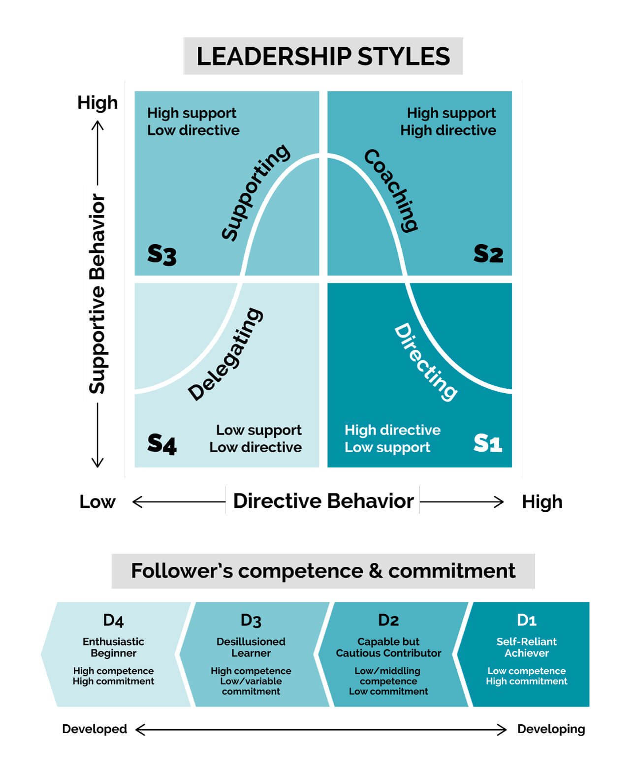 Situational Leadership framework designed by Blanchard and Hershey